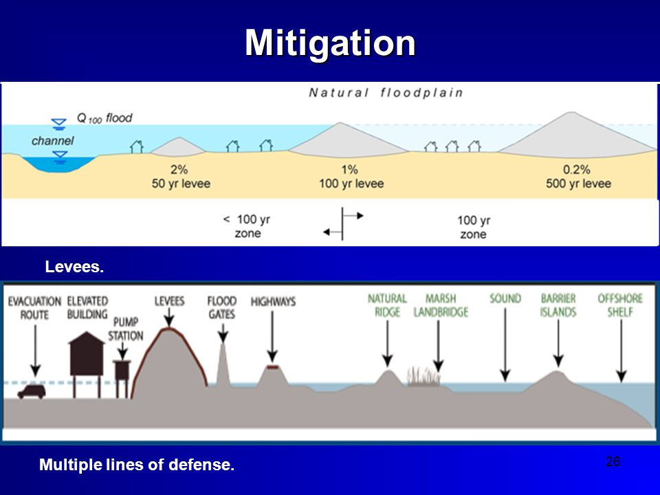 26Mitigation Multiple lines of defense. Levees.