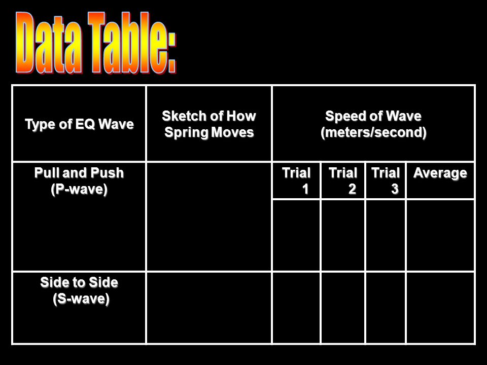 Type of EQ Wave Sketch of How Spring Moves Speed of Wave (meters/second) Pull and Push (P-wave) Trial 1 Trial 2 Trial 3 Average Side to Side (S-wave) (S-wave)