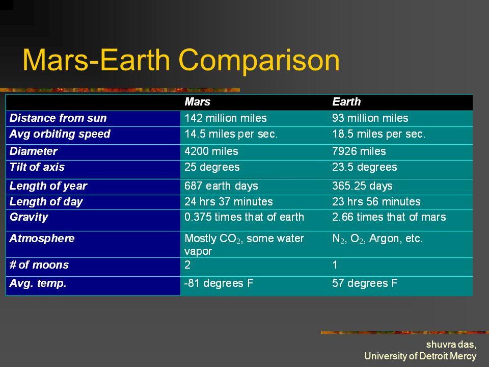 shuvra das, University of Detroit Mercy Mars-Earth Comparison