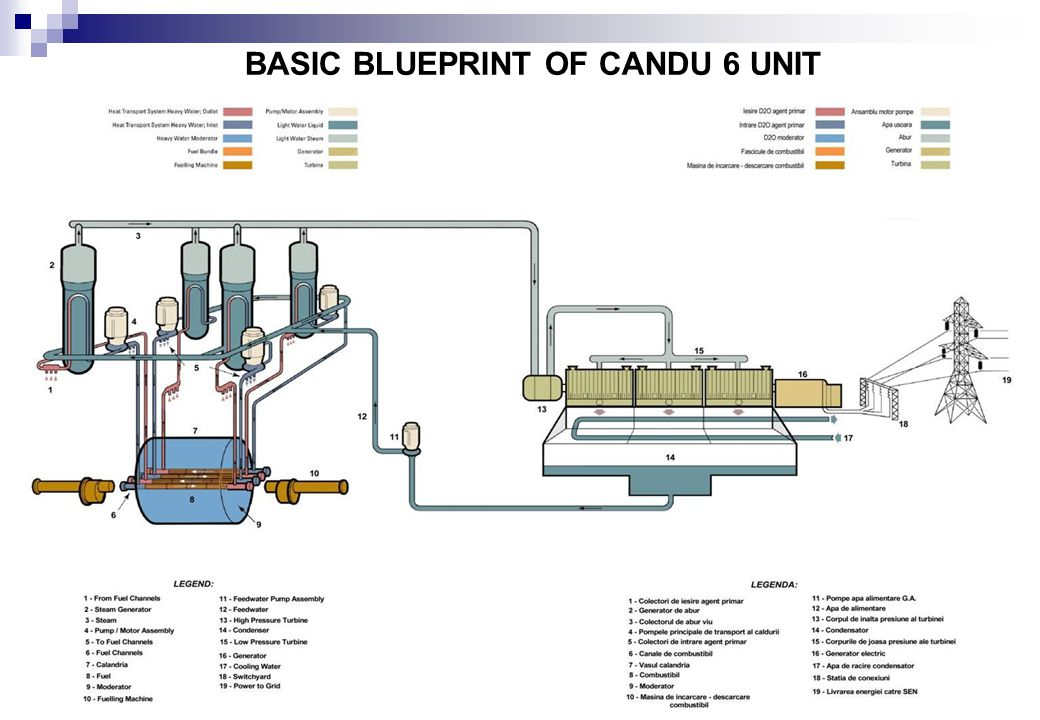 Cernavoda, Iunie 2011 BASIC BLUEPRINT OF CANDU 6 UNIT