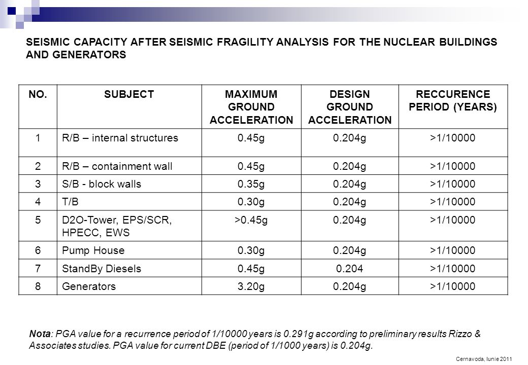 Cernavoda, Iunie 2011 SEISMIC CAPACITY AFTER SEISMIC FRAGILITY ANALYSIS FOR THE NUCLEAR BUILDINGS AND GENERATORS NO.SUBJECTMAXIMUM GROUND ACCELERATION DESIGN GROUND ACCELERATION RECCURENCE PERIOD (YEARS) 1R/B – internal structures0.45g0.204g>1/10000 2R/B – containment wall0.45g0.204g>1/10000 3S/B - block walls0.35g0.204g>1/10000 4T/B0.30g0.204g>1/10000 5D2O-Tower, EPS/SCR, HPECC, EWS >0.45g0.204g>1/10000 6Pump House0.30g0.204g>1/10000 7StandBy Diesels0.45g0.204>1/10000 8Generators3.20g0.204g>1/10000 Nota: PGA value for a recurrence period of 1/10000 years is 0.291g according to preliminary results Rizzo & Associates studies.