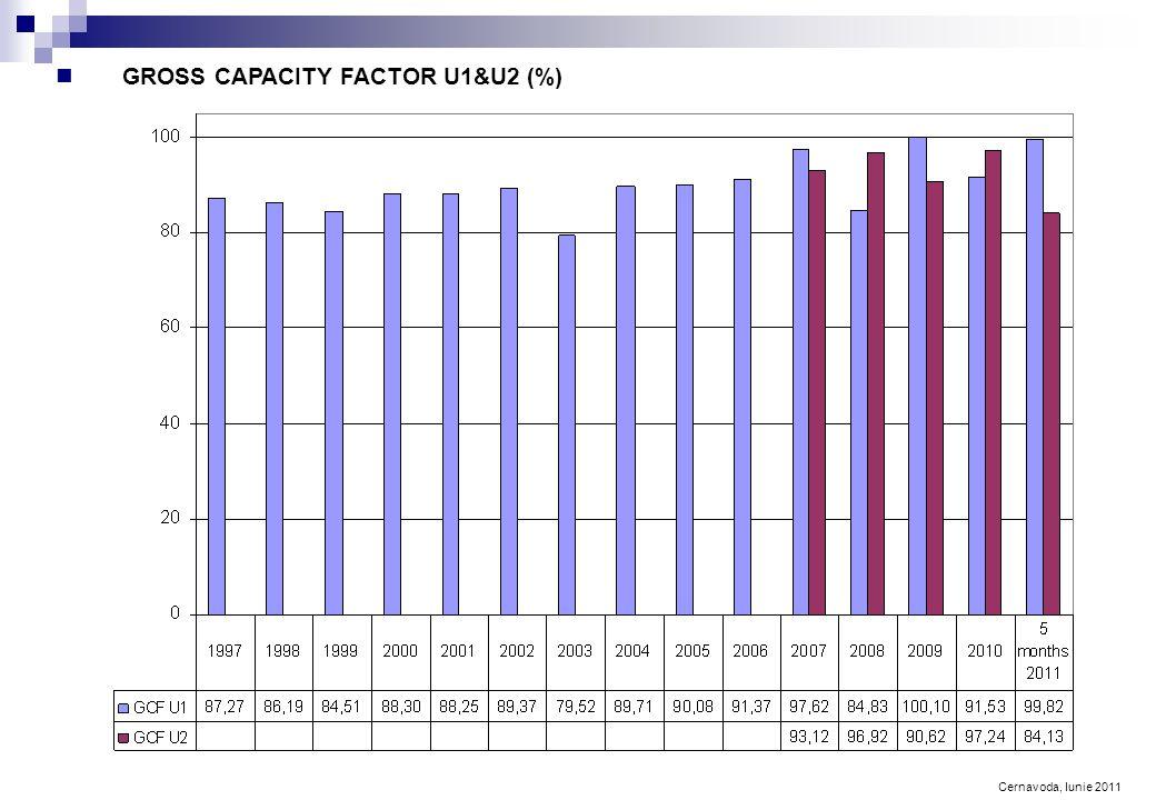 Cernavoda, Iunie 2011 GROSS CAPACITY FACTOR U1&U2 (%)