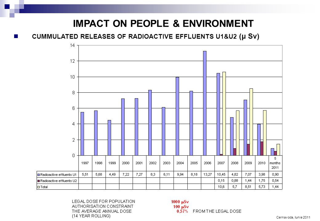 Cernavoda, Iunie 2011 IMPACT ON PEOPLE & ENVIRONMENT CUMMULATED RELEASES OF RADIOACTIVE EFFLUENTS U1&U2 (μ Sv)