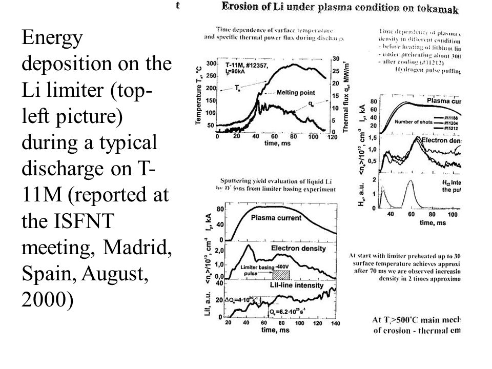 Energy deposition on the Li limiter (top- left picture) during a typical discharge on T- 11M (reported at the ISFNT meeting, Madrid, Spain, August, 2000)