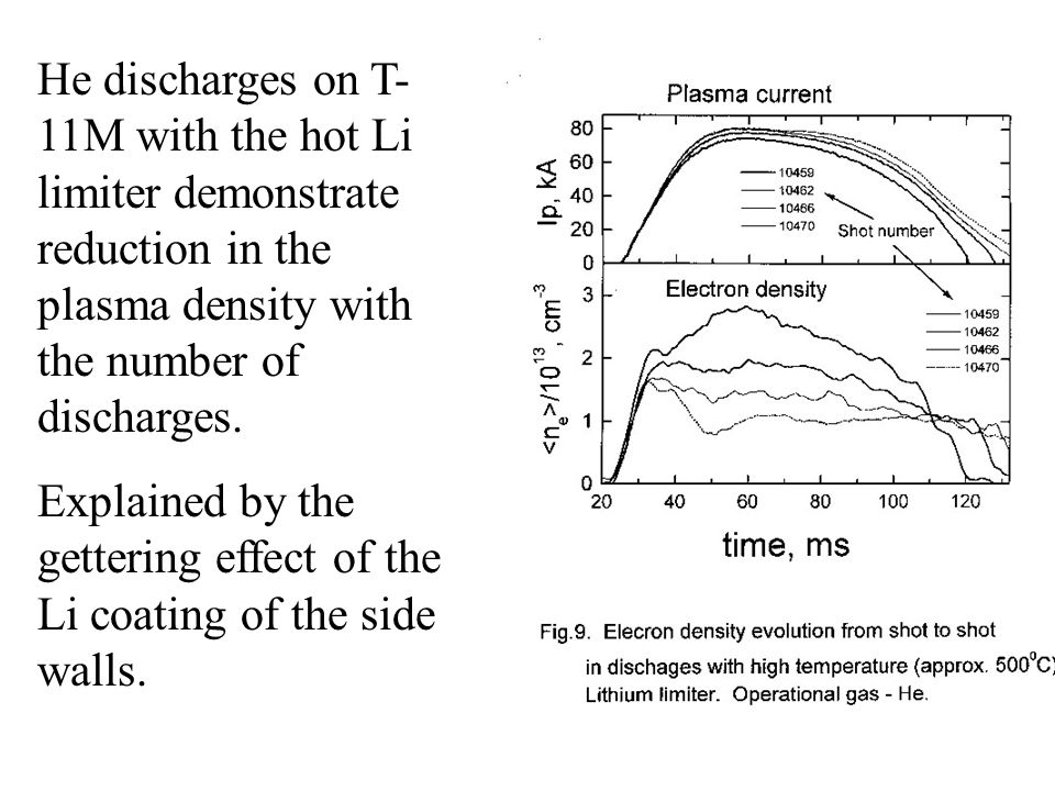 He discharges on T- 11M with the hot Li limiter demonstrate reduction in the plasma density with the number of discharges. Explained by the gettering