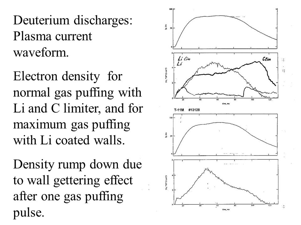Deuterium discharges: Plasma current waveform.