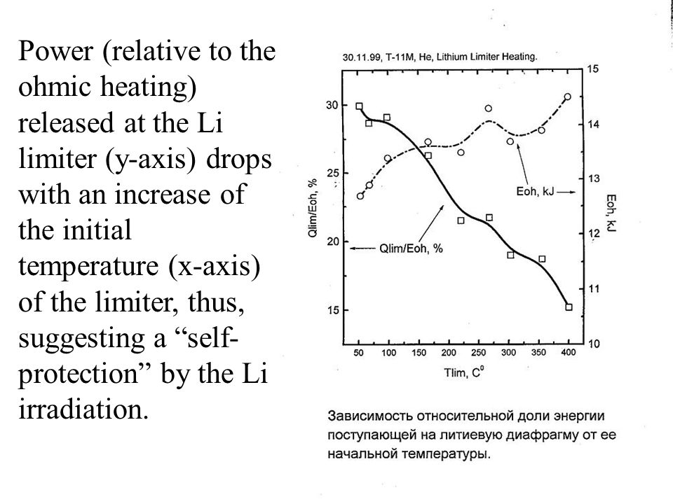 Power (relative to the ohmic heating) released at the Li limiter (y-axis) drops with an increase of the initial temperature (x-axis) of the limiter, t