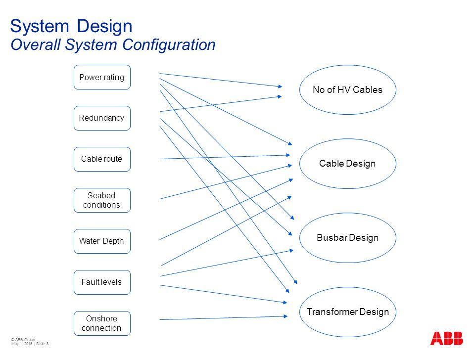 © ABB Group May 1, 2015 | Slide 8 System Design Overall System Configuration Power rating Redundancy Cable route Seabed conditions Onshore connection No of HV Cables Busbar Design Cable Design Transformer Design Water Depth Fault levels