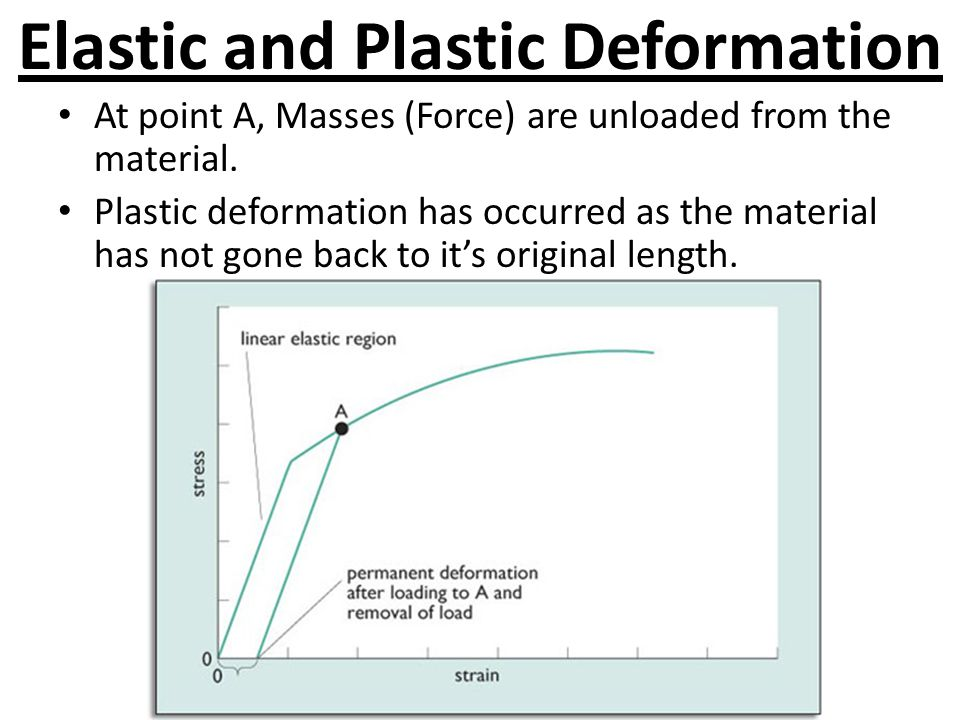 Elastic and Plastic Deformation At point A, Masses (Force) are unloaded from the material. Plastic deformation has occurred as the material has not go