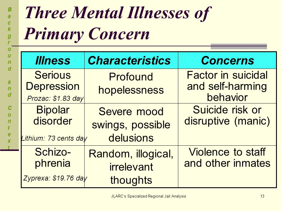 JLARC s Specialized Regional Jail Analysis13 Three Mental Illnesses of Primary Concern Violence to staff and other inmates Random, illogical, irrelevant thoughts Schizo- phrenia Suicide risk or disruptive (manic) Severe mood swings, possible delusions Bipolar disorder Factor in suicidal and self-harming behavior Profound hopelessness Serious Depression ConcernsCharacteristicsIllness Prozac: $1.83 day Lithium: 73 cents day Zyprexa: $19.76 day Background and ContextBackground and Context