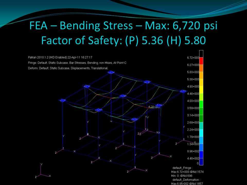 FEA – Bending Stress – Max: 6,720 psi Factor of Safety: (P) 5.36 (H) 5.80
