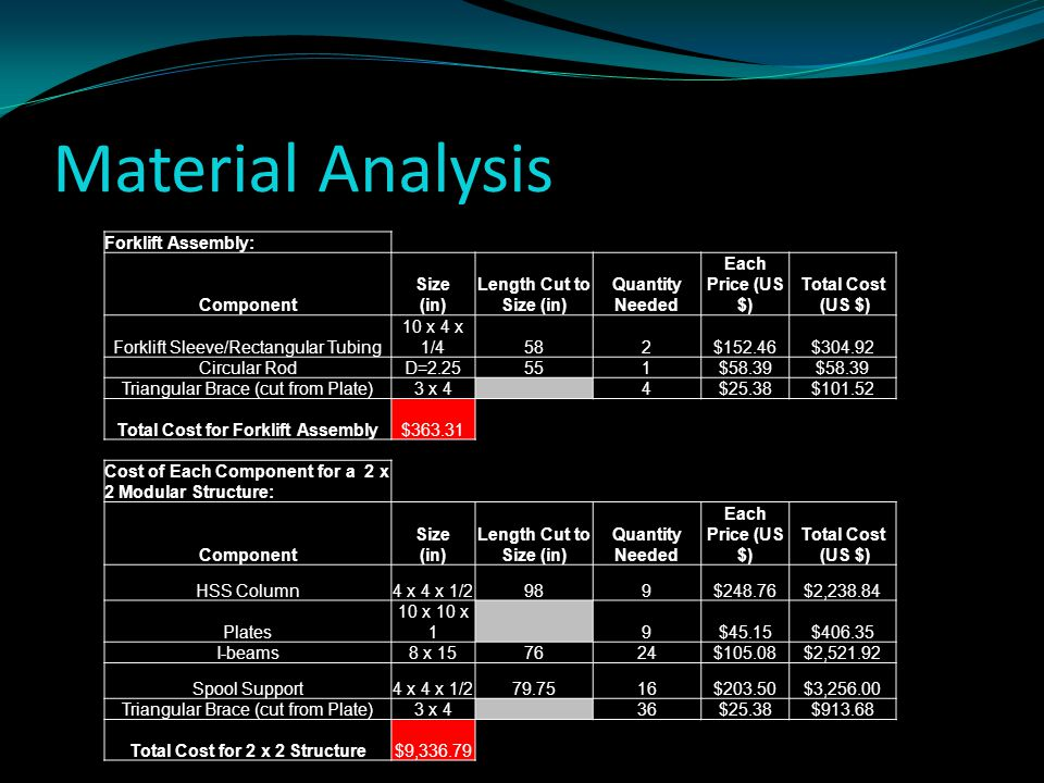 Material Analysis Forklift Assembly: Component Size (in) Length Cut to Size (in) Quantity Needed Each Price (US $) Total Cost (US $) Forklift Sleeve/R