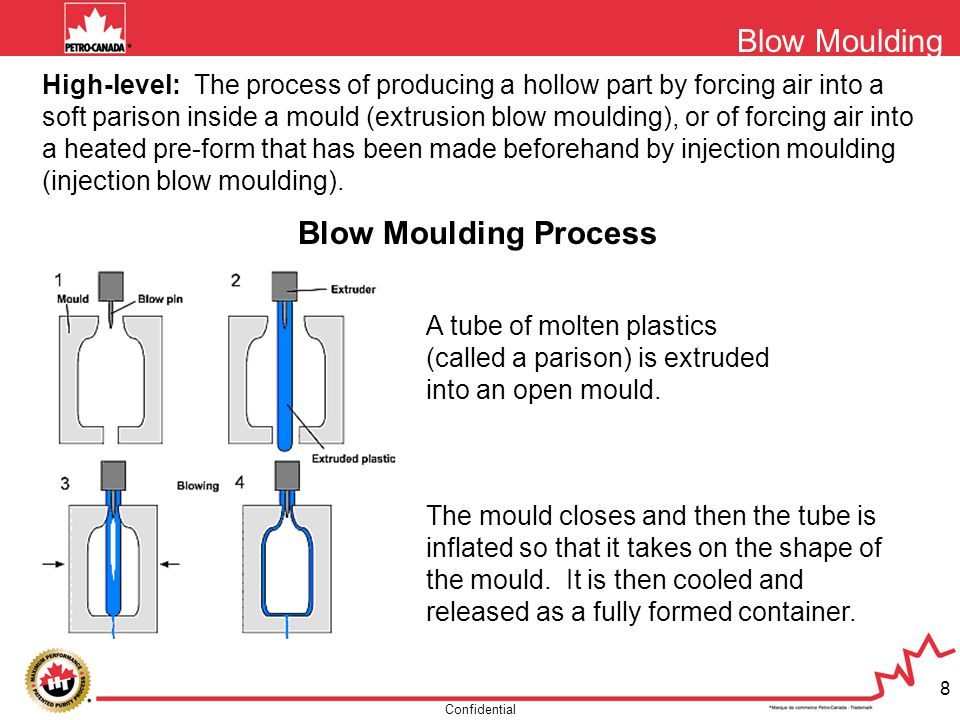 Confidential 8 High-level: The process of producing a hollow part by forcing air into a soft parison inside a mould (extrusion blow moulding), or of f