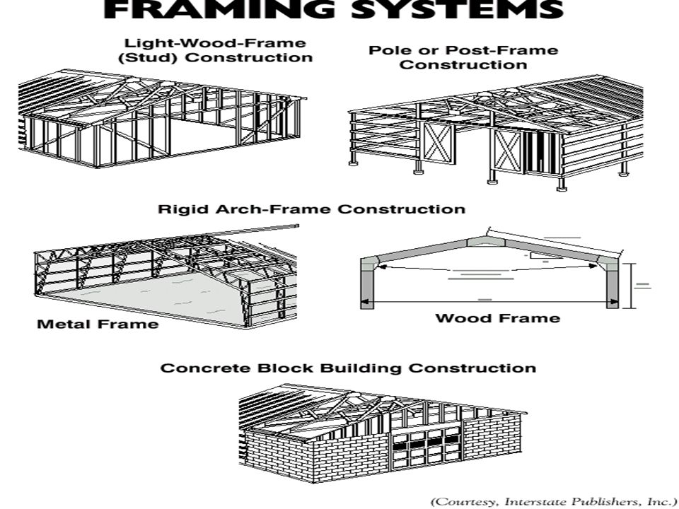Building Framing Systems  Rigid arch building - metal or wooden framework with the roof framing and wall framing fastened together  Concrete block b