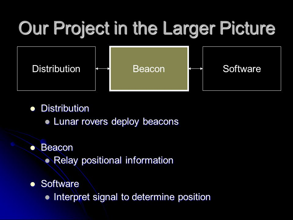 Our Project in the Larger Picture Distribution Distribution Lunar rovers deploy beacons Lunar rovers deploy beacons Beacon Beacon Relay positional inf