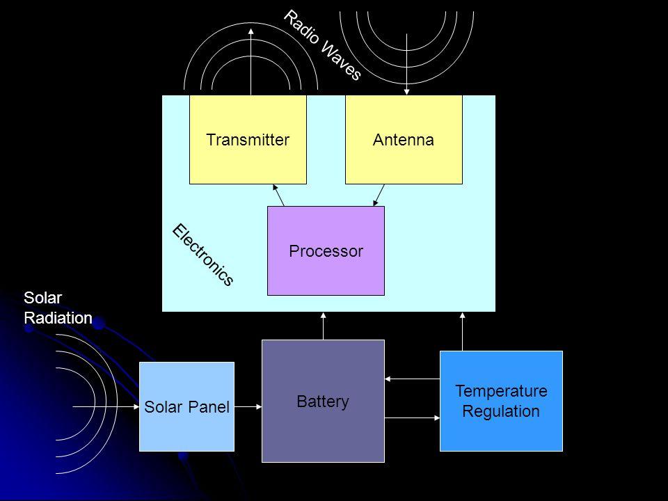 TransmitterAntenna Processor Battery Solar Panel Electronics Temperature Regulation Solar Radiation Radio Waves