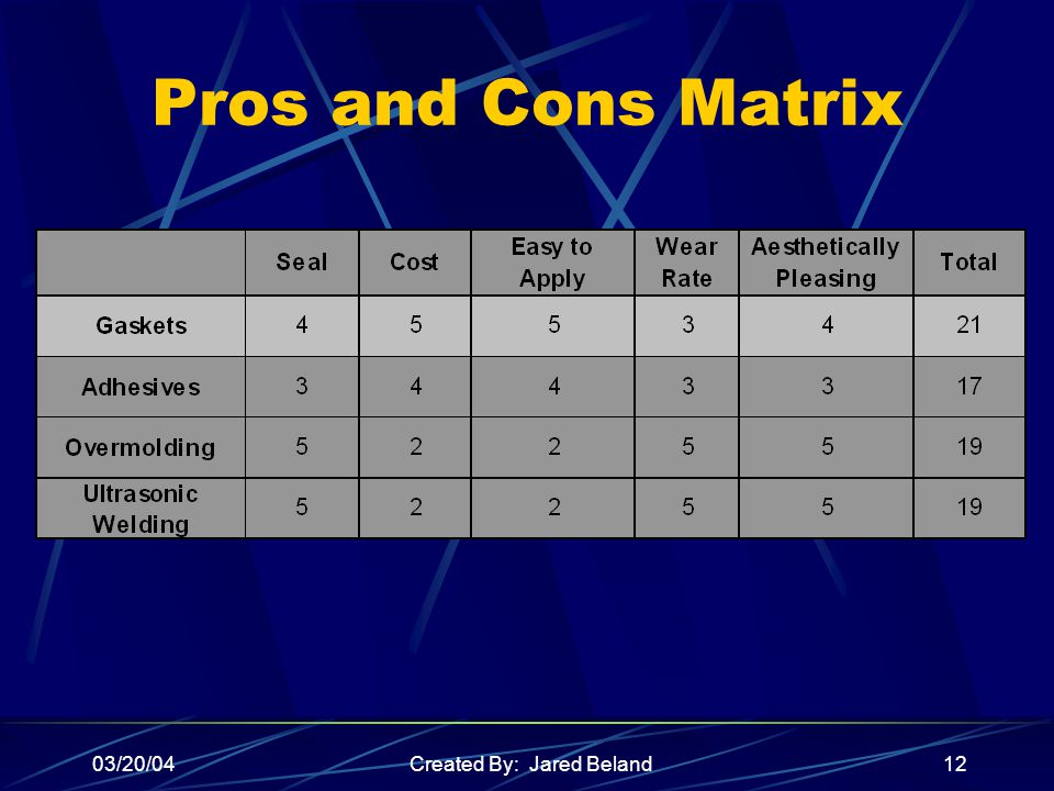 03/20/04Created By: Jared Beland12 Pros and Cons Matrix