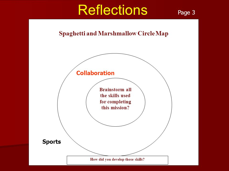 Reflections Spaghetti and Marshmallow Circle Map Collaboration Brainstorm all the skills used for completing this mission? How did you develop those s