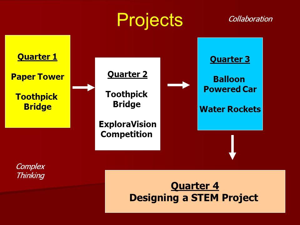 Projects Quarter 1 Paper Tower Toothpick Bridge Quarter 2 Toothpick Bridge ExploraVision Competition Quarter 3 Balloon Powered Car Water Rockets Quart