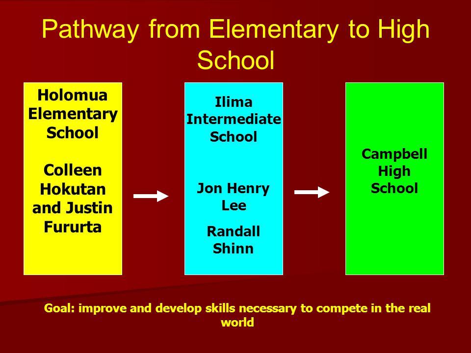 Pathway from Elementary to High School Holomua Elementary School Colleen Hokutan and Justin Fururta Ilima Intermediate School Jon Henry Lee Randall Sh