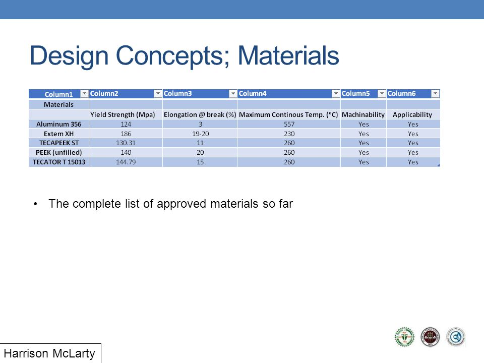Design Concepts; Materials The complete list of approved materials so far Harrison McLarty