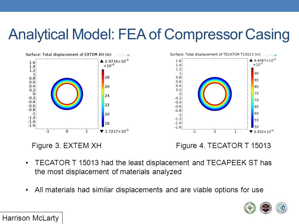 Analytical Model: FEA of Compressor Casing Figure 3.