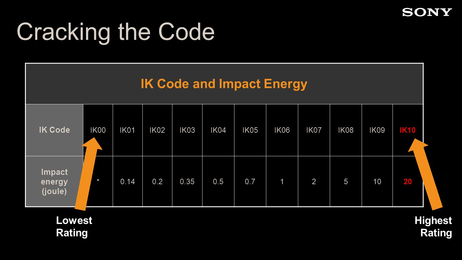 Cracking the Code IK Code and Impact Energy IK Code IK00IK01IK02IK03IK04IK05IK06IK07IK08IK09IK10 Impact energy (joule) *0.140.20.350.50.71251020 Highest Rating Lowest Rating