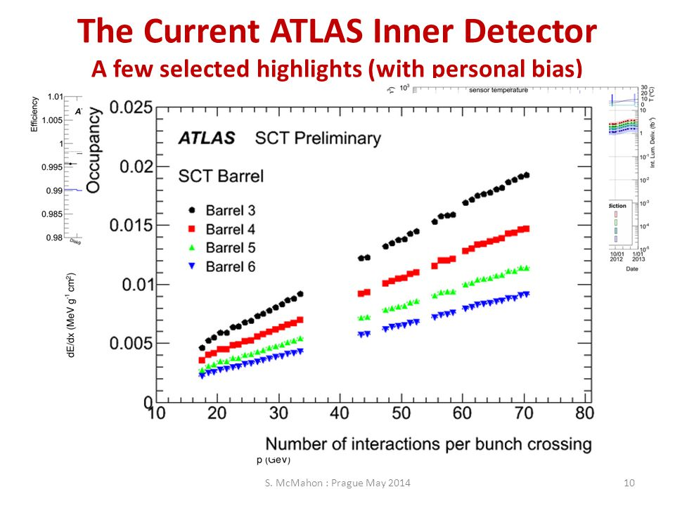 The Current ATLAS Inner Detector A few selected highlights (with personal bias) S. McMahon : Prague May 201410