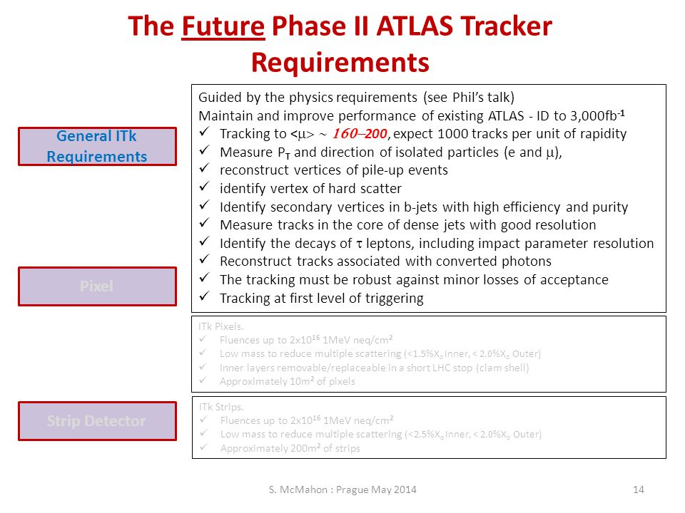 The Future Phase II ATLAS Tracker Requirements Pixel Strip Detector General ITk Requirements Guided by the physics requirements (see Phil's talk) Main