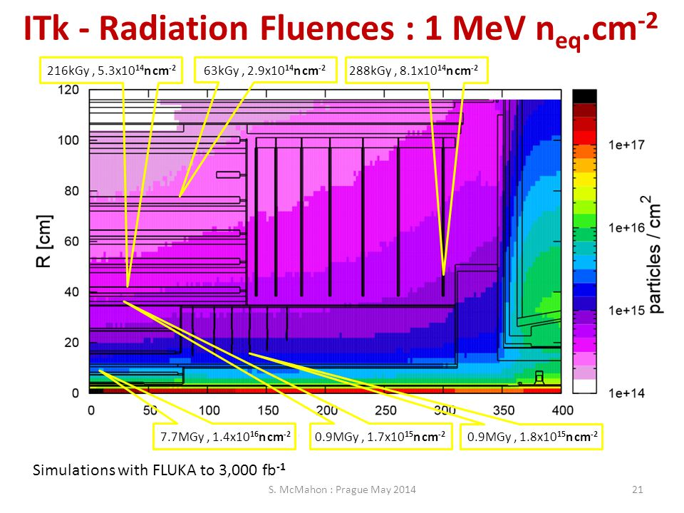 ITk - Radiation Fluences : 1 MeV n eq.cm -2 S. McMahon : Prague May 201421 Simulations with FLUKA to 3,000 fb -1 7.7MGy, 1.4x10 16 n cm -2 0.9MGy, 1.7