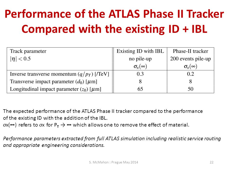 Performance of the ATLAS Phase II Tracker Compared with the existing ID + IBL S. McMahon : Prague May 201422 The expected performance of the ATLAS Pha