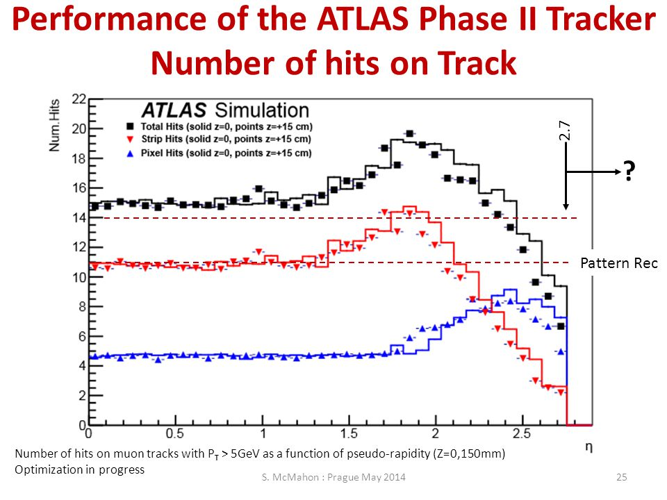 Performance of the ATLAS Phase II Tracker Number of hits on Track S. McMahon : Prague May 201425 Number of hits on muon tracks with P T > 5GeV as a fu