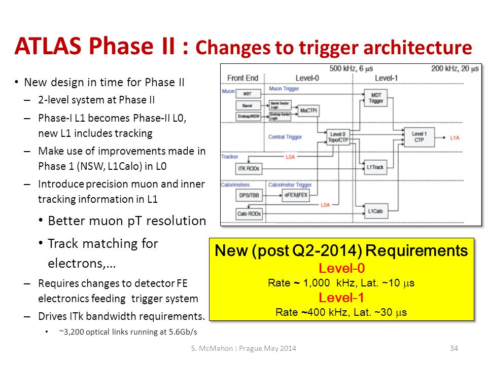 ATLAS Phase II : Changes to trigger architecture New design in time for Phase II – 2-level system at Phase II – Phase-I L1 becomes Phase-II L0, new L1