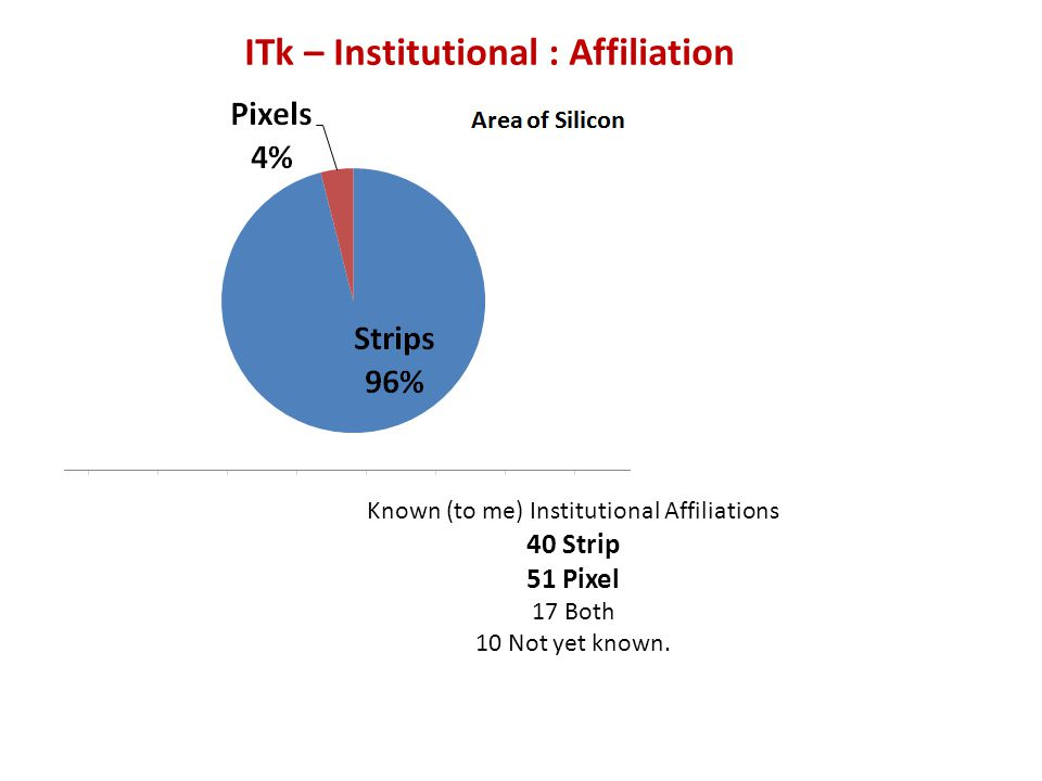 Known (to me) Institutional Affiliations 40 Strip 51 Pixel 17 Both 10 Not yet known. ITk – Institutional : Affiliation