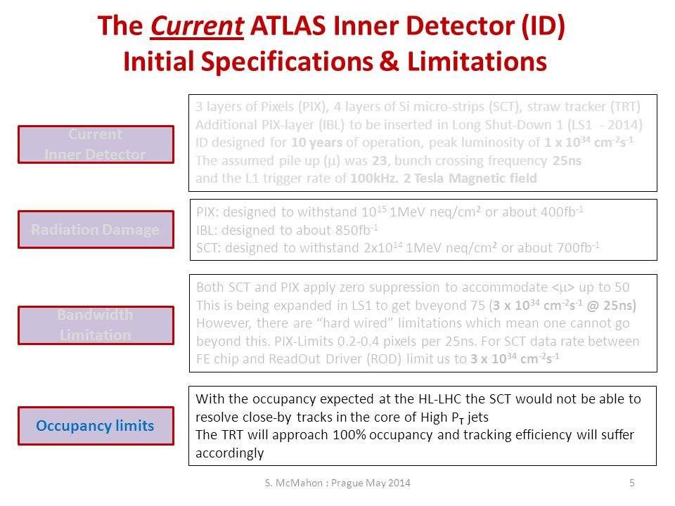 The Current ATLAS Inner Detector (ID) Initial Specifications & Limitations Radiation Damage Bandwidth Limitation Occupancy limits Current Inner Detect