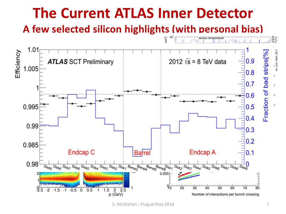 The Current ATLAS Inner Detector A few selected silicon highlights (with personal bias) S. McMahon : Prague May 20147