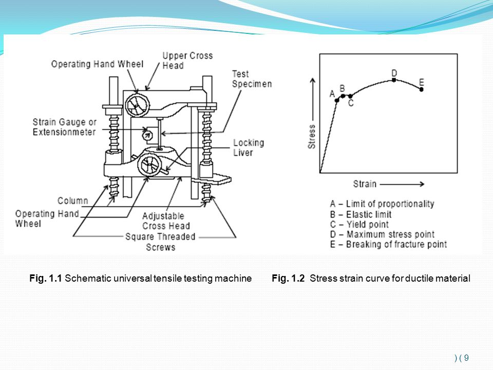 9 ) ) Fig.1.1 Schematic universal tensile testing machine Fig.