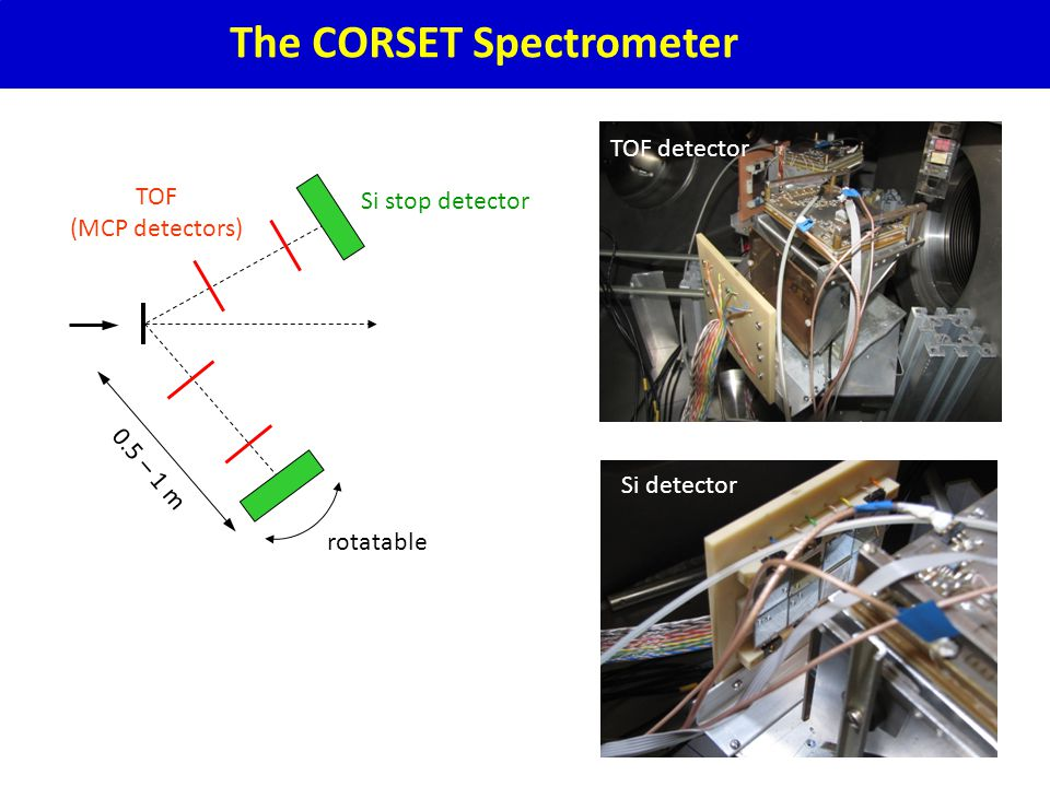 The CORSET Spectrometer rotatable Si stop detector TOF (MCP detectors) 0.5 – 1 m Si detector TOF detector