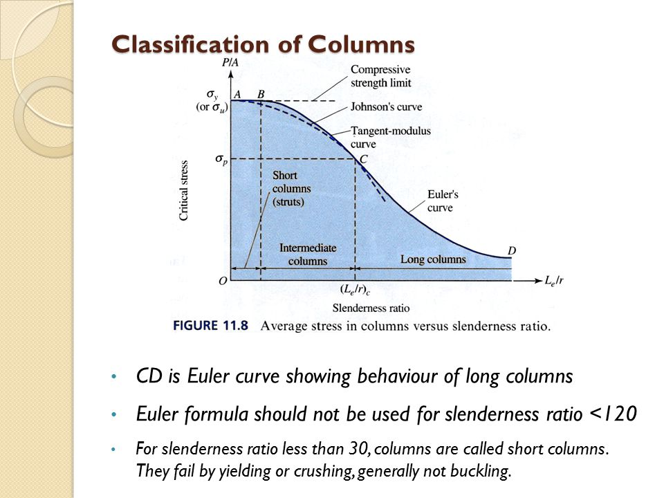 Classification of Columns CD is Euler curve showing behaviour of long columns Euler formula should not be used for slenderness ratio <120 For slenderness ratio less than 30, columns are called short columns.