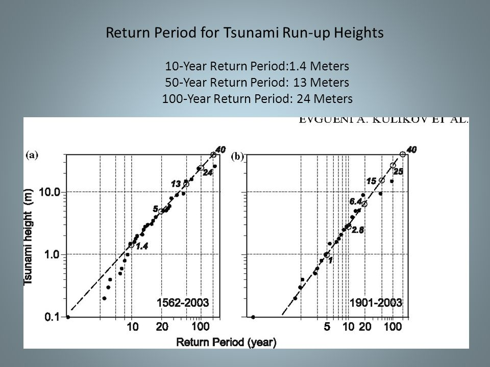 Return Period for Tsunami Run-up Heights 10-Year Return Period:1.4 Meters 50-Year Return Period: 13 Meters 100-Year Return Period: 24 Meters