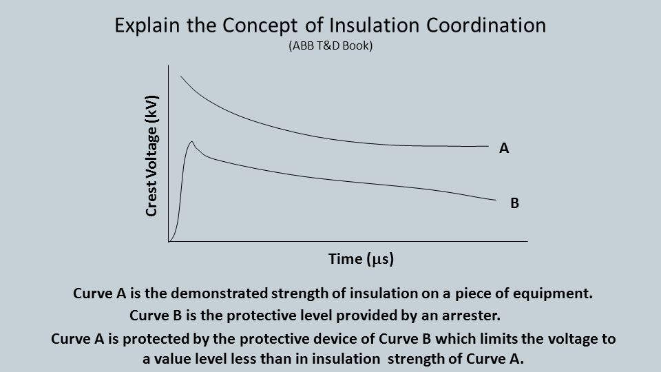 Explain the Concept of Insulation Coordination (ABB T&D Book) Crest Voltage (kV) Time (  s) A B Curve A is the demonstrated strength of insulation on a piece of equipment.