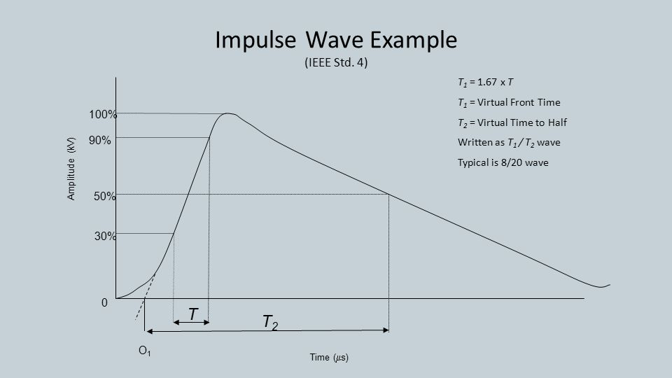 Impulse Wave Example (IEEE Std.