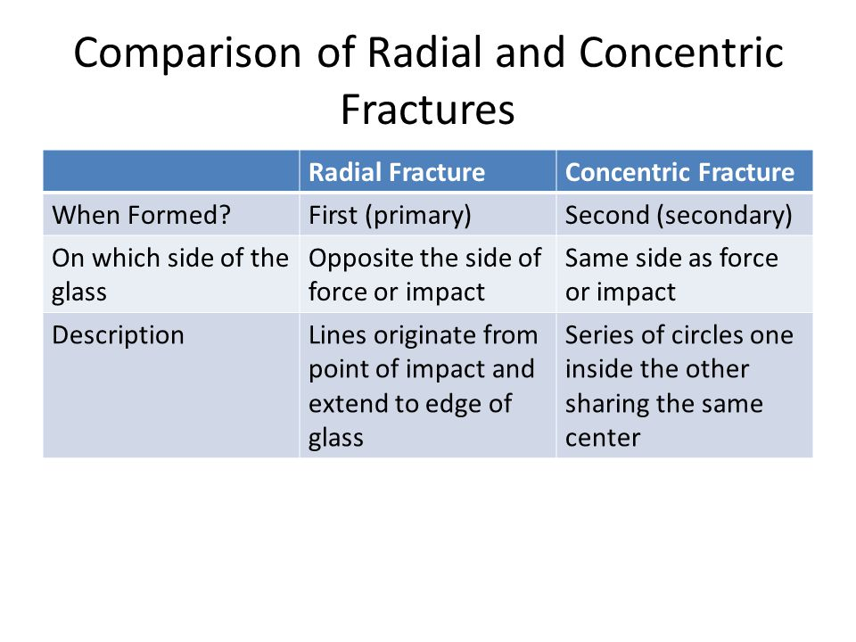 Comparison of Radial and Concentric Fractures Radial FractureConcentric Fracture When Formed First (primary)Second (secondary) On which side of the glass Opposite the side of force or impact Same side as force or impact DescriptionLines originate from point of impact and extend to edge of glass Series of circles one inside the other sharing the same center