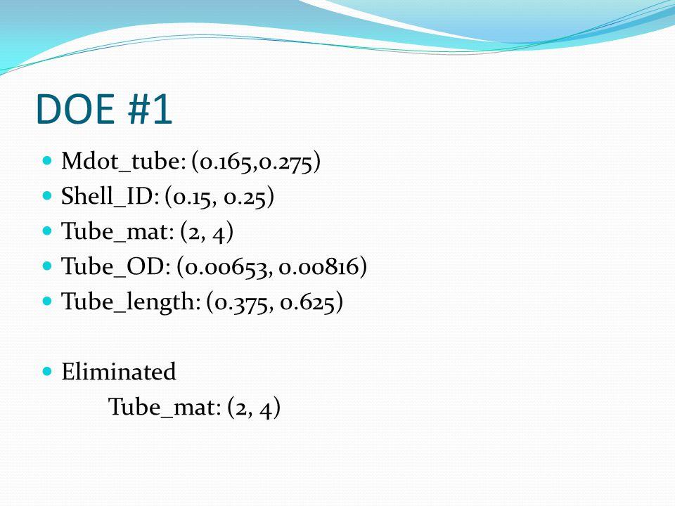 DOE #1 Mdot_tube: (0.165,0.275) Shell_ID: (0.15, 0.25) Tube_mat: (2, 4) Tube_OD: (0.00653, 0.00816) Tube_length: (0.375, 0.625) Eliminated Tube_mat: (2, 4)