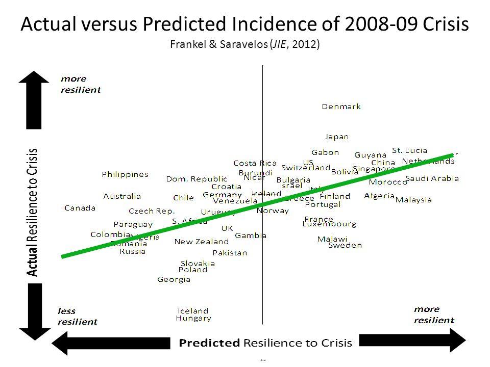 12 Actual versus Predicted Incidence of 2008-09 Crisis Frankel & Saravelos (JIE, 2012)
