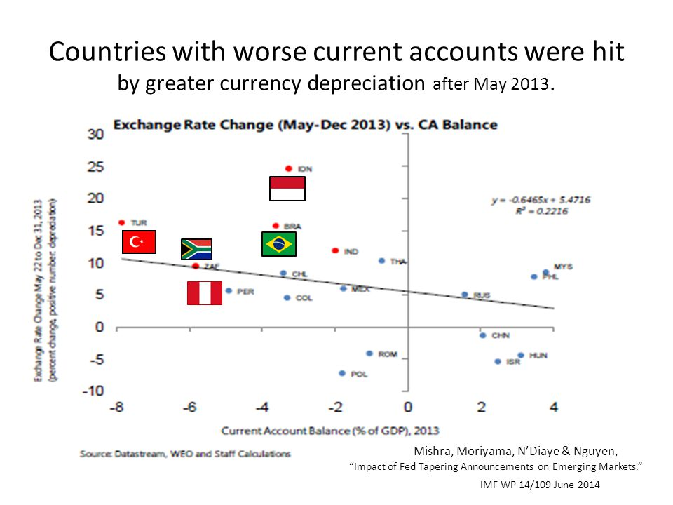Countries with worse current accounts were hit by greater currency depreciation after May 2013.