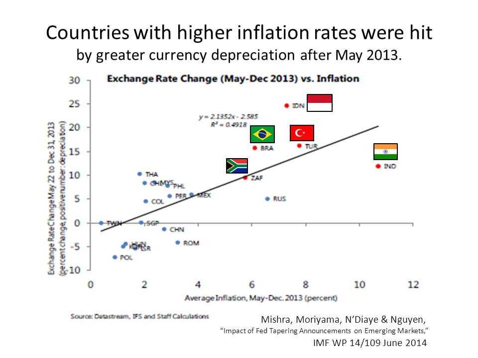 Countries with higher inflation rates were hit by greater currency depreciation after May 2013.