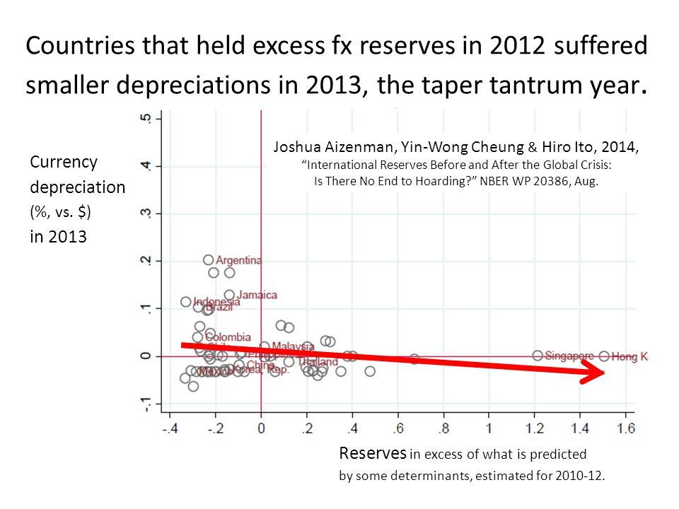 Currency depreciation (%, vs.
