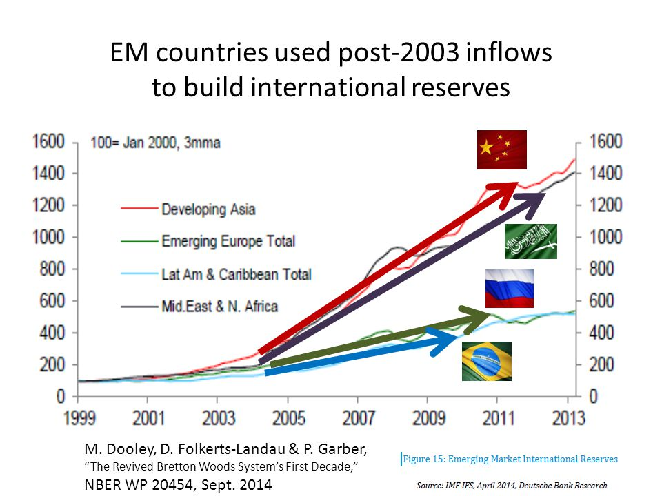 EM countries used post-2003 inflows to build foreign exchange reserves Chairman Ben S.