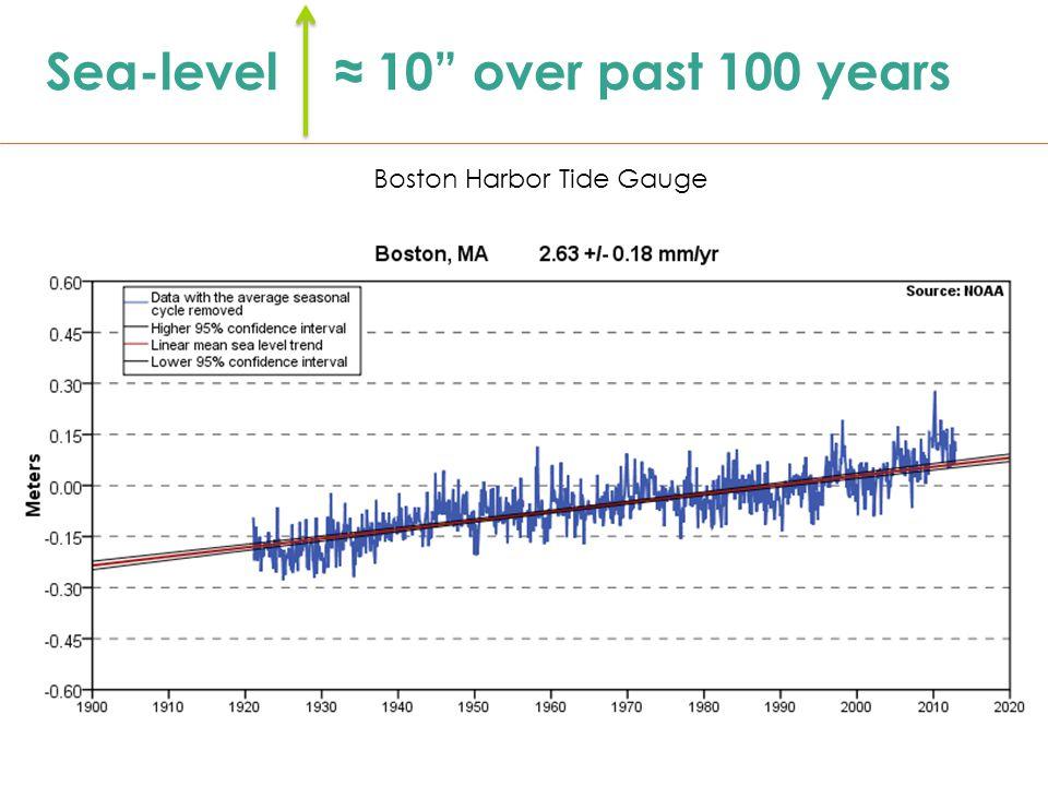 Sea-level ≈ 10 over past 100 years Boston Harbor Tide Gauge